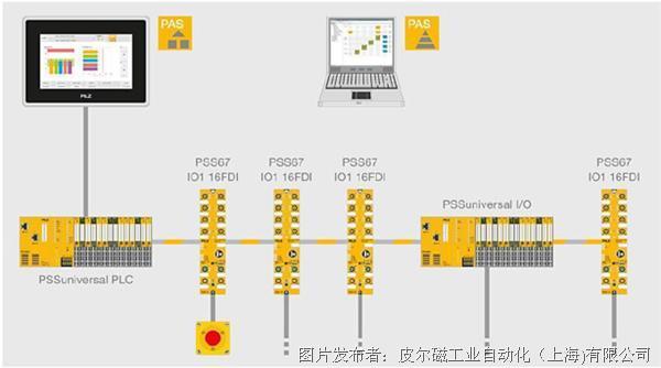 皮爾磁 符合IP67防護等級的IO模塊