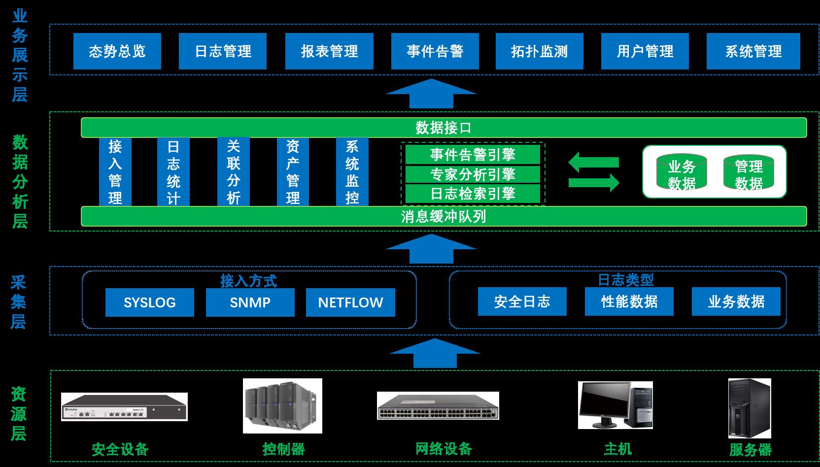 和利时HOLLiSec-SMP工业网络安全综合管理平台