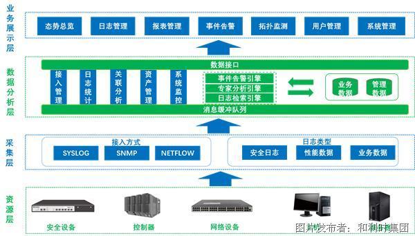 和利時HOLLiSec-SMP工業網絡安全綜合管理平臺