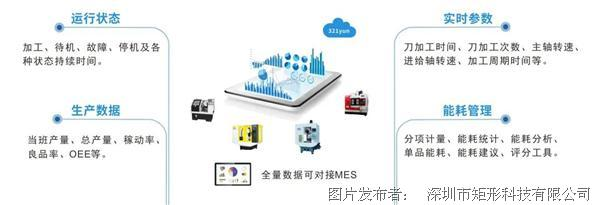 矩形科技 工業互聯網+云網關π-EBOX