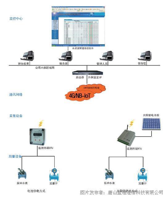 蓝迪通信 水资源远程实时监控管理系统