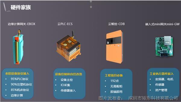 极简工业云:ECS系列产品家族