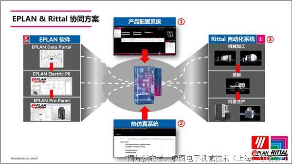 威圖產品配置系統(RiCS)介紹