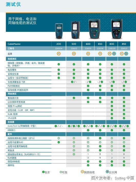 德國softing CableMaster 800/850 線纜測試儀和網絡診斷工具