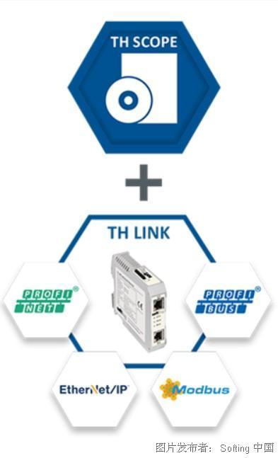 德国Softing  TH SCOPE工业网络诊断和监控工具