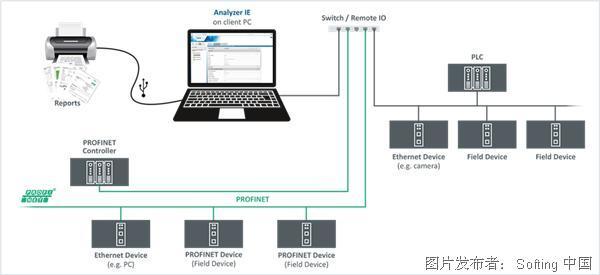德國Softing Analyzer IE工業網絡的移動診斷和驗收測試軟件