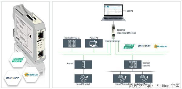 Softing  TH LINK Industrial Ethernet网络管理工具