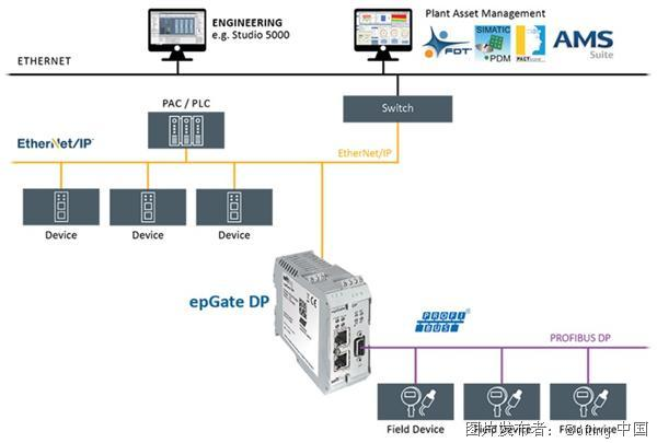 Softing epGate DP协议转换网关