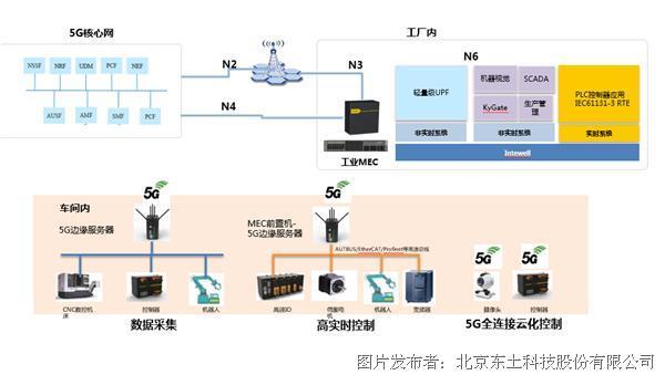 东土科技 Newpre 2100 5G 边缘通用控制器