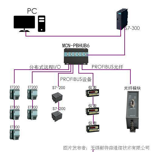 无锡耐特森Profibus六路集线器MCN-PBHUB6