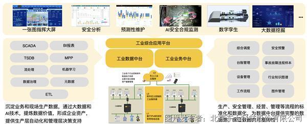 东土科技 KyPlat工业中台产品