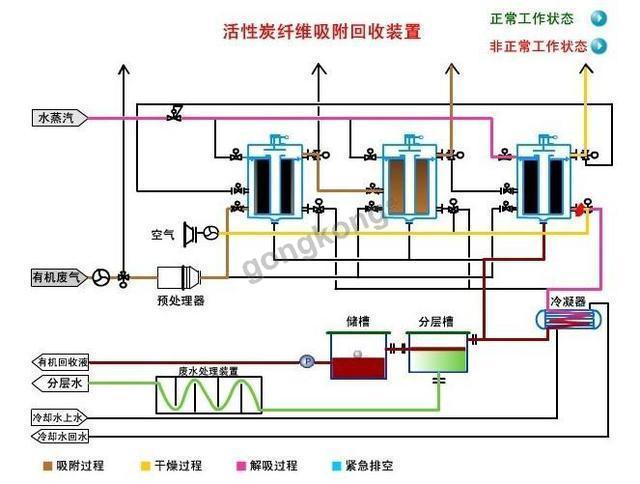 有机废气处理设备_大气环保重点-专业自动化论坛-中国
