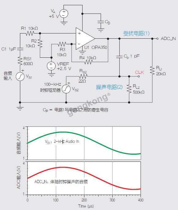 图4:可以减小时钟源EMI的运放电路 别忘了去耦的重要性 在电源引脚添加去耦电容对于高频EMI噪声的滤除及增强运放电路的抗扰度非常有益。本文中的所有示图都显示出去耦电容CD是电路的一部分。虽然探究去耦问题会马上进入深水区,但有一些适用于任何设计的很好的经验法则。特别是选择具有以下特性的电容: (a)非常好的温度系数,如X7R、NPO或COG (b)极低的等效串联电感(ESL) (c)所需频谱范围内的最低阻抗 (d)1至100nF范围内的电容值通常很给力,但上述标准(b)和(c)比电容值(d)更重要。