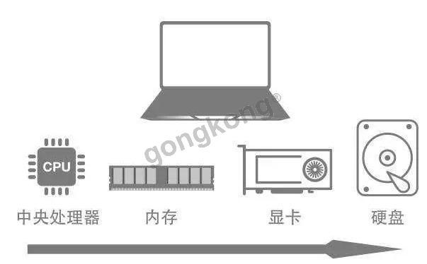 PLC技术工程师笔记本电脑选配指南  第2张