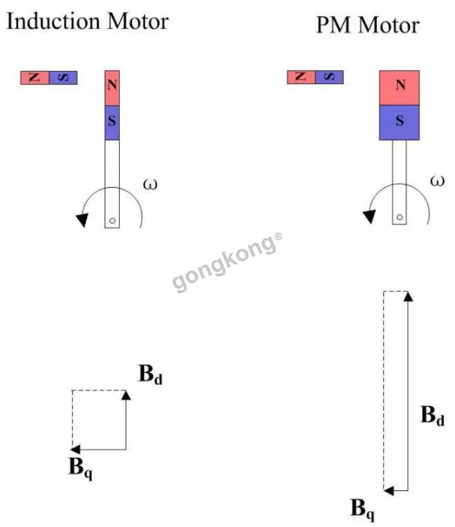 大神手绘的一份电机原理都如下图(纯Visio手绘)一定要看!  第9张
