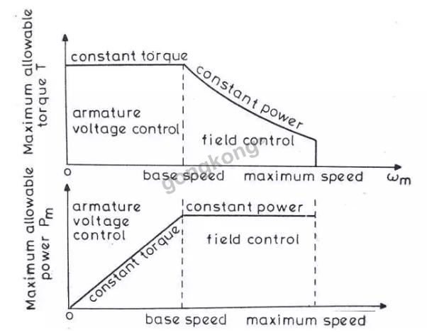 大神手绘的一份电机原理都如下图(纯Visio手绘)一定要看!  第10张