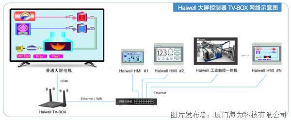 海为TV BOX网络图.png