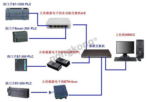 熟悉WinCC的人都知道,WinCC针对西门子不同类型的PLC需要使用不同的驱动程序建立连接。S7-200需要使用PC ACCESS,S7-200 SMART系列需要使用PC Access Smart,S7-1200和S7-1500使用SIMATIC S7-1200、S7-1500 Channel驱动。S7-300 PN型的(带网口的)需使用TCP/IP协议,S7-300非PN的,使用MPI或者PROFIBUS。 如果你一个项目中使用了西门子多种类型的PLC,并且需要连接上位机WinCC,上述方式就会出现