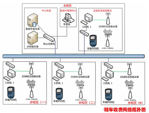 班车收费系统方案.jpg