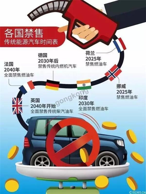 各国禁止燃油车进程.jpg