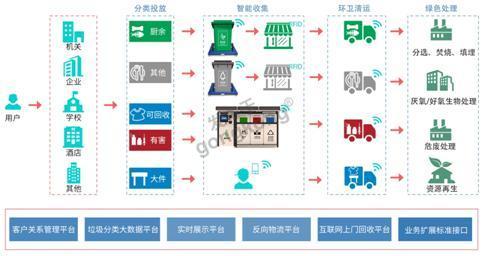 中国工控资源网_智能垃圾分类方案-专业自动化论坛-中国工控网论坛