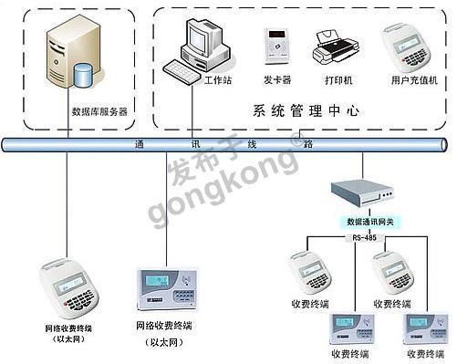 消费管理系统.png