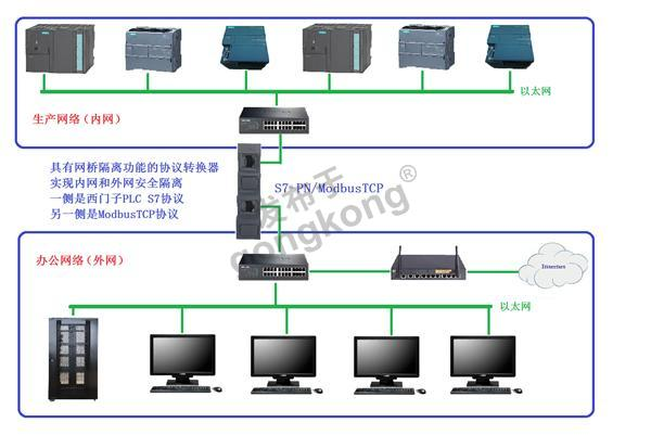 R-S7-PN转ModbusTCP连接图.png