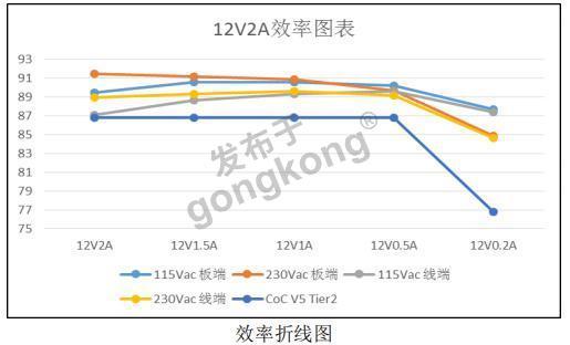 12V2A效率图.jpg