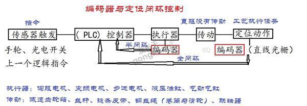 编码器与定位闭环控制.jpg
