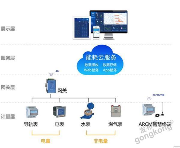 能耗管理云平台 安科瑞商业综合体水电气监测云平台