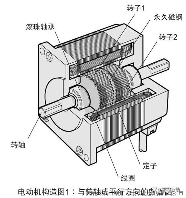 8°,三相混合步進電機步距角是1.2°,五相混合步進電機步距角是0.圖片