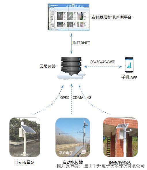 農村基層防汛預報預警體系建設實施方案