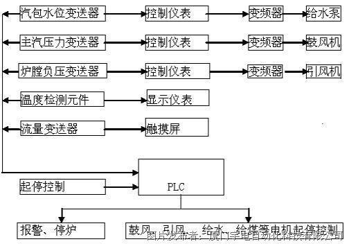 厦门宇电AI仪表在锅炉控制系统中的应用