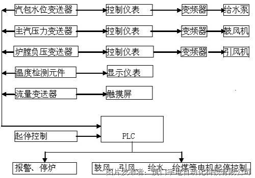 宇电AI仪表在锅炉控制系统中的应用