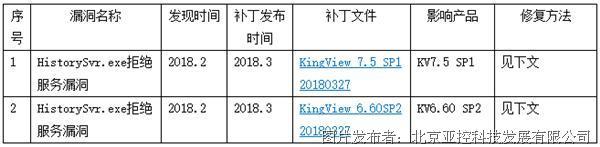 KingView安全补丁更新公告(3月27日)