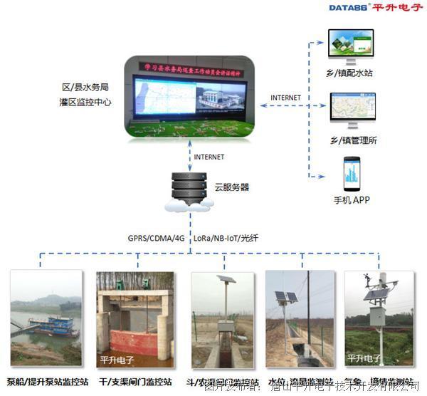 灌区综合信息管理系统、灌区信息管理软件系统