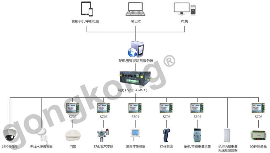 顺舟智能配电房安全监控物联网硬件解决方案