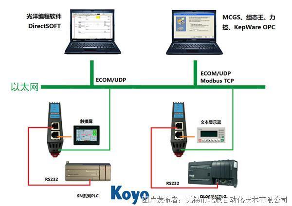 北辰  光洋PLC以太网联网模块