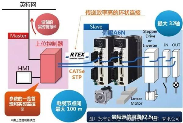 技术领航园丨RTEX,为智能设备而生!