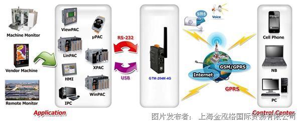 泓格 新产品上市: GTM-204M-4GC