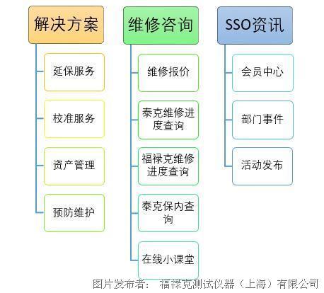福禄克中国维修站微信公众号正式上线啦