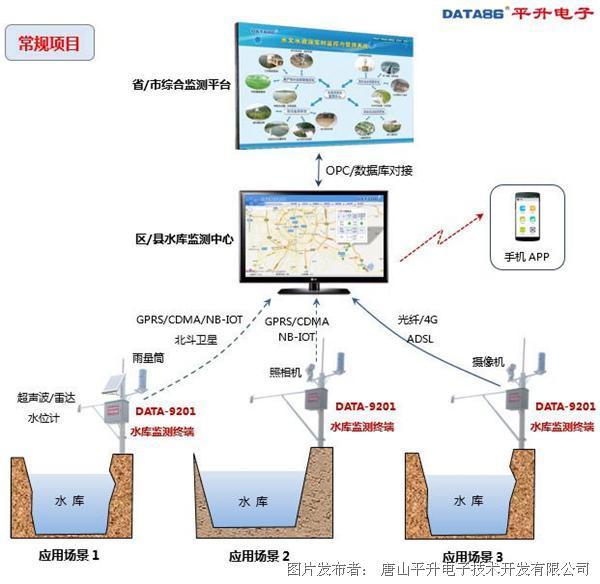 水库水位监测系统、水库水位监测系统解决方案、水库水库水位监测