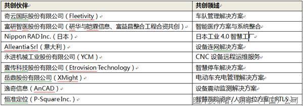 研华共创平台生态,30套物联网行业解决方案即将推出