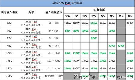 Vicor 的 ChiP 封装DCM 进一步扩增高精度输出稳压的电源模块