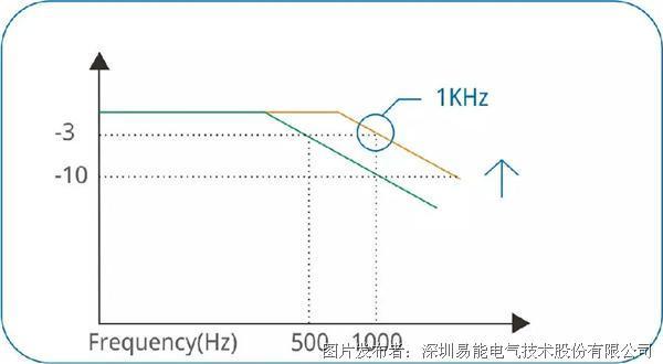 """易能ESS200P伺服系统视频第一弹""""低频共振抑制"""""""