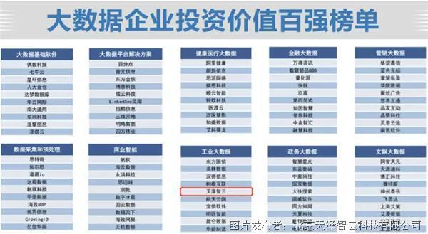 天泽智云荣登大数据企业投资价值百强榜 CTO刘宗长荣膺中国数据大工匠