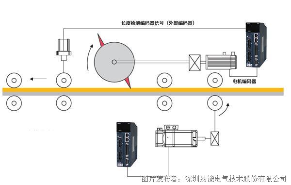 """易能ESS200P伺服系统视频第三弹""""快速定位"""""""