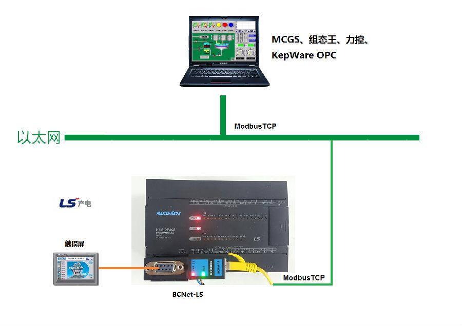 北辰推出LS产电信息化模块BCNet-LS