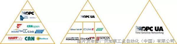 OPC UA TSN-面向未來的工業通信