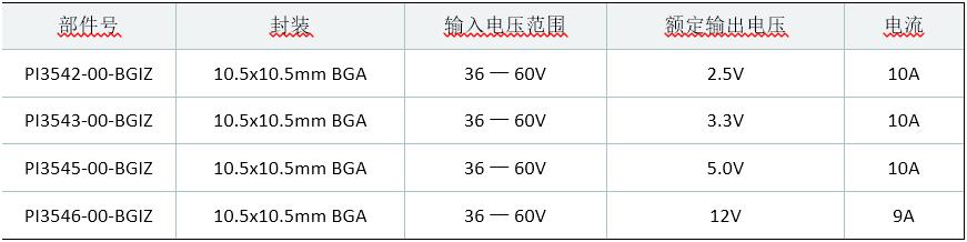 Vicor 为 48V Cool-Power ZVS 降压稳压器产品系列提供 BGA 封装选项